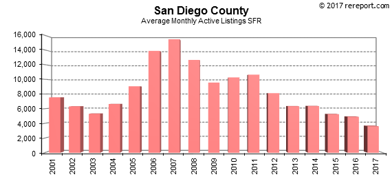 San Diego County Homes for Sale