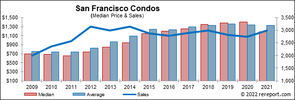 San Francisco Sales Tax 2017 >> 2007 Annual Real Estate Report San Francisco California