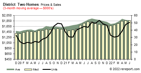 District Two Monthly Real Estate Market Trends: San